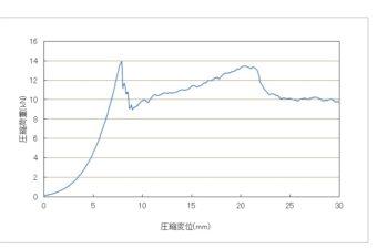 29-150強度試験グラフ1
